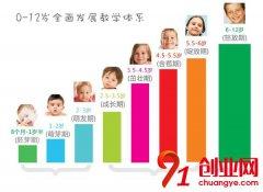 孩子早教更要吗?孩子早教的重要性